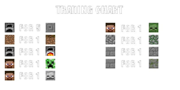 Trading chart